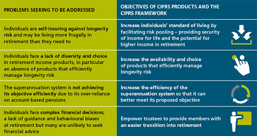 Framework for Comprehensive Income Products in Retirement